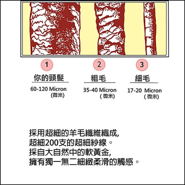 超細羊毛纖維比一般的羊毛,micron (u)都更為細緻,觸感更好